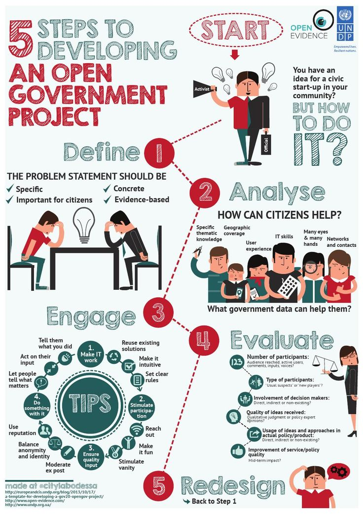 How to build an open government project - infographic  Open Evidence / UNDP infographic build at #citylabodessa
