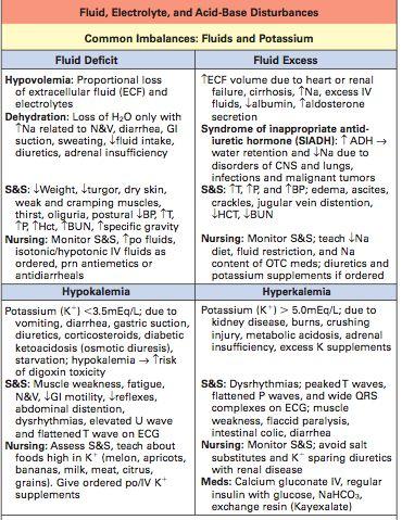 Fluid and Electrolytes Study Guide | Nursing | Fluid ...
