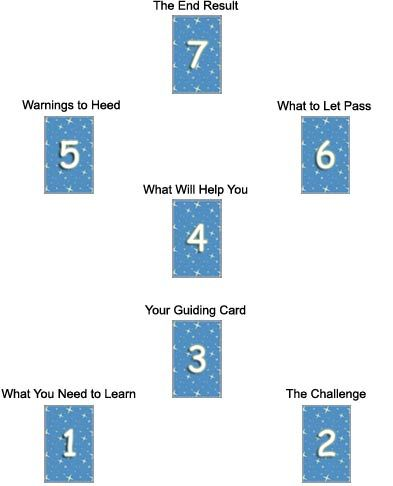 different types of tarot card spreads relationship