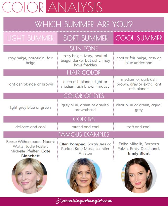 Summary chart about the three Summer seasonal color palettes: Are you a Light Summer, a Soft Summer or a Cool Summer woman?