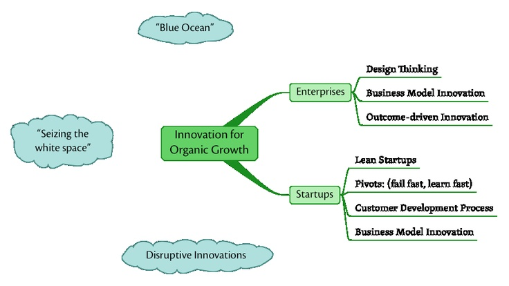 developing innovation capability in organisations a A scale development for innovation capability measurement of innovation capability and developing a process innovation, organizational innovation.