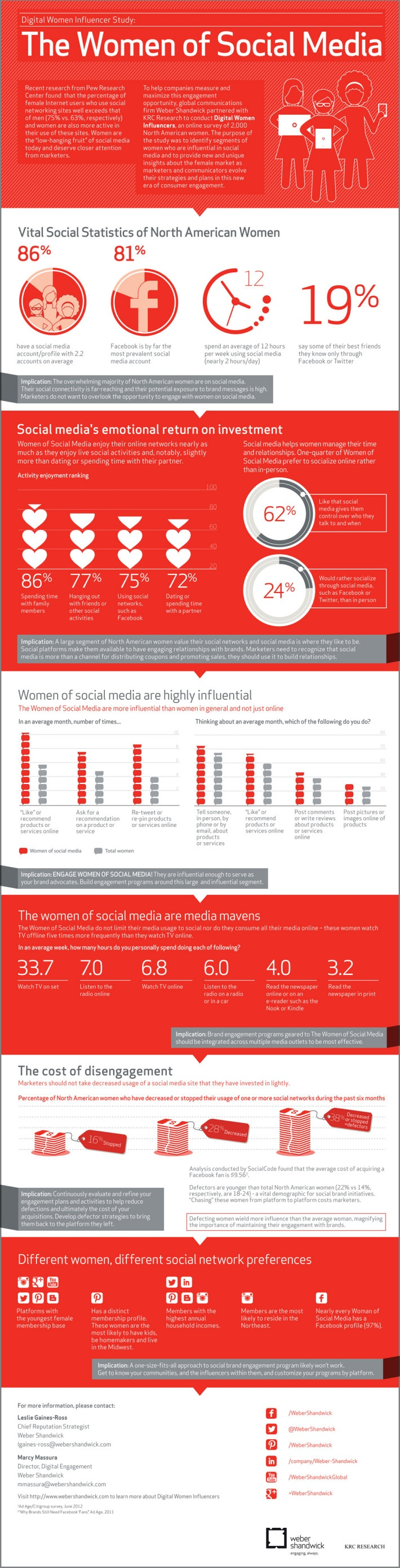 Why does female usage exceeds that of men on social media? Are you surprised by the statistics from this infographic?
