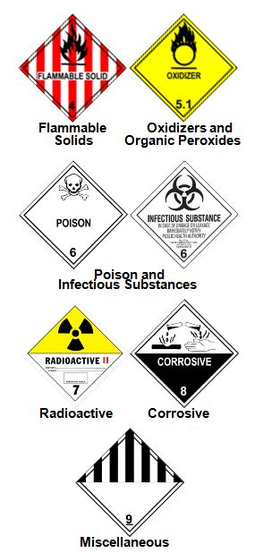 Hazardous Waste Class Definitions Part 2