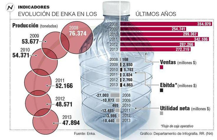 Evolución de #Enka en los últimos años #Plásticos vía @Perfil Colombiano