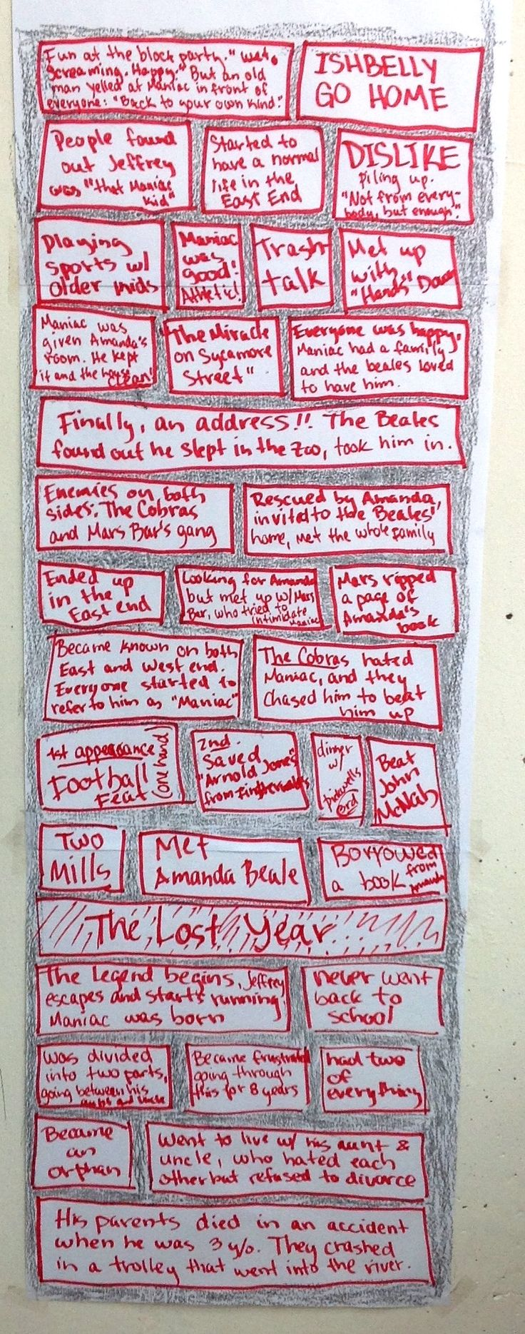 worksheet Maniac Magee Worksheets best 25 maniac magee ideas on pinterest pete the cat author 6th grade synthesis wall for magee