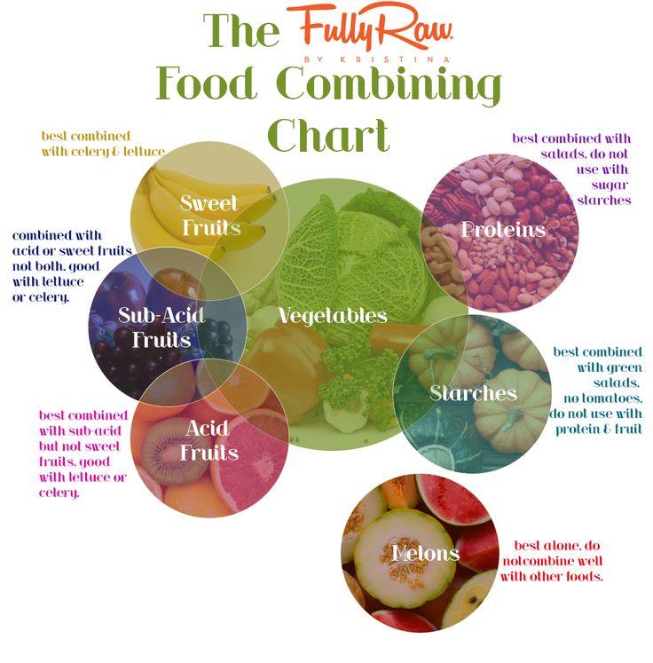 Fully Raw Food Combining Chart. Wellness Warrior Fully Raw Kristina!
