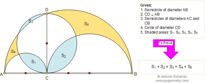 Math Geometry Circle Area, Archimedes Book of Lemmas, Problem 100. Level: High School, College.