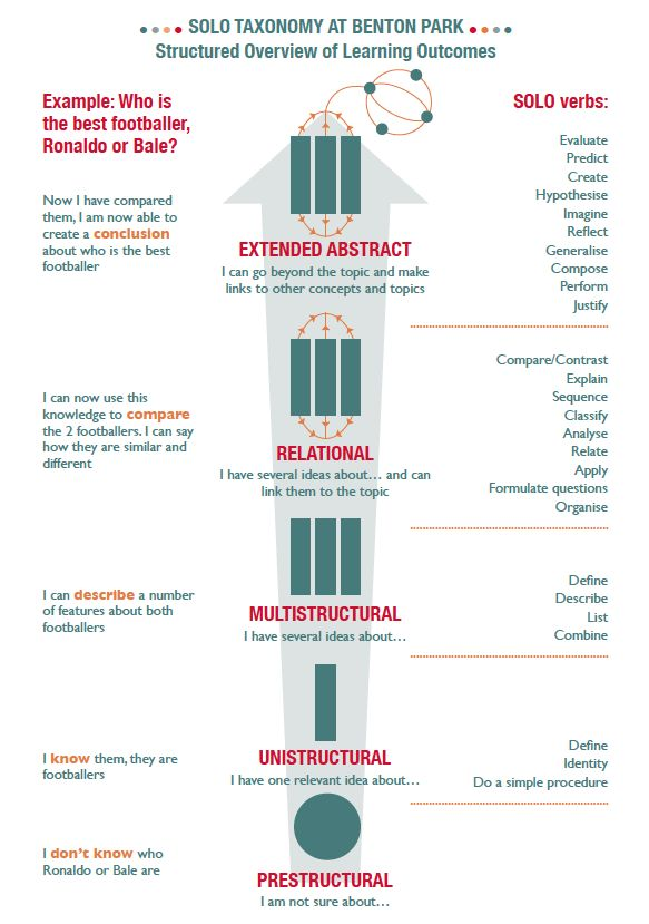 SOLO Taxonomy parent information sheet (page 2)