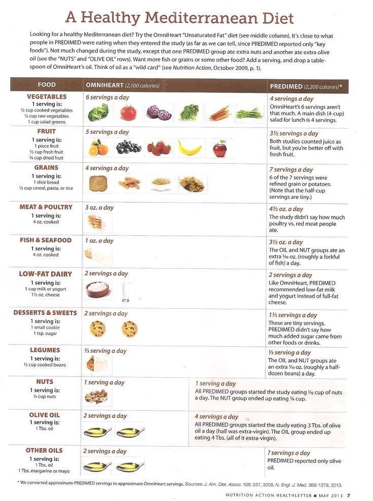Mediterranean Diet Map
