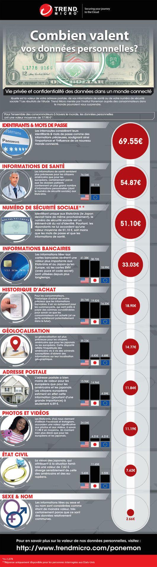 IT Social - Combien valent vos données personnelles ? (infographie)