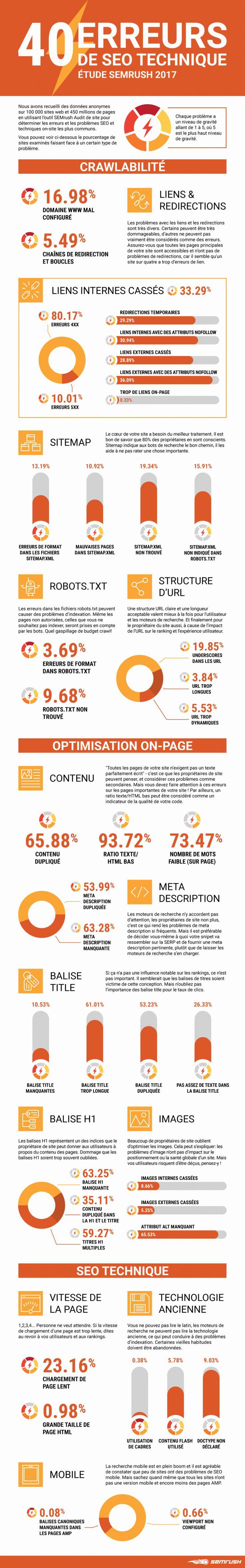 Une infographie qui donne les résultats d'une étude menée par SemRush sur 40 points plus ou moins bien pris en compte par les sites web actuels