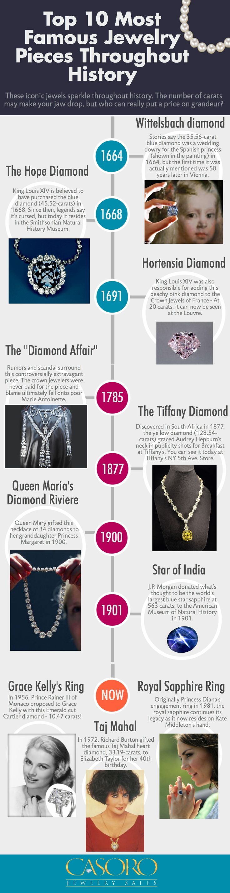 These iconic jewels sparkle throughout history. The number of carats may make your jaw drop, but who can really put a price on grandeur? Discover the Top 10 Most Famous Jewelry Pieces Throughout History - By: Casoro Jewelry Safes