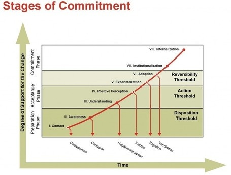 organizational commitment thesis