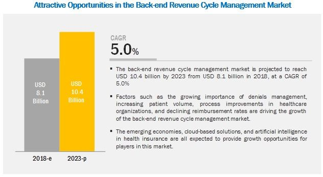 136 Pages Report The Back End Revenue Cycle Management Market Is