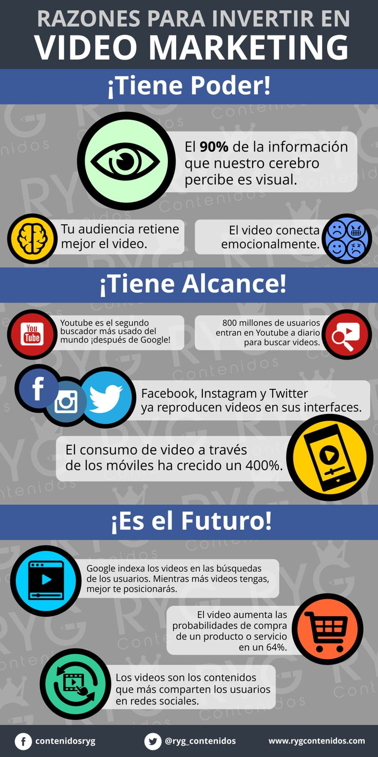 RAZONES PARA INVERTIR EN VIDEO MARKETING #INFOGRAFIA #INFOGRAPHIC #MARKETING