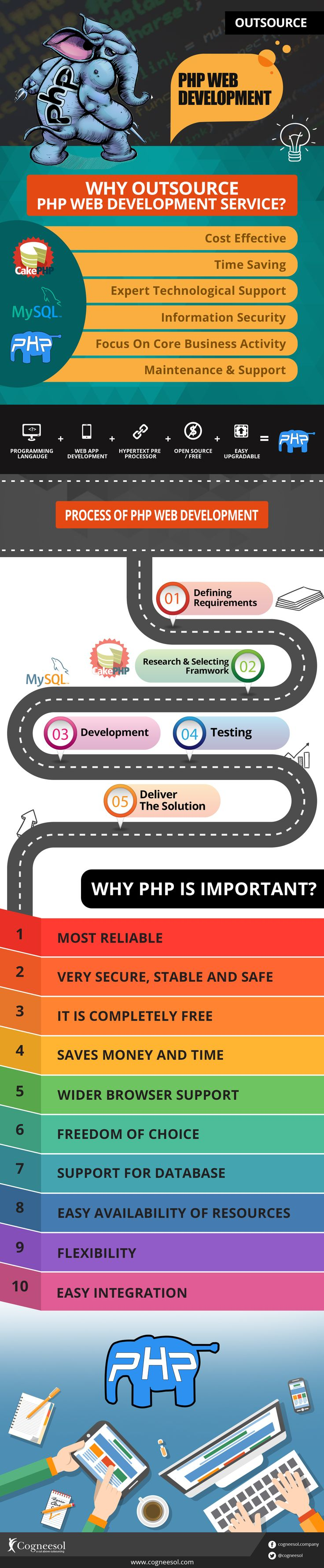 php outsourcing companies