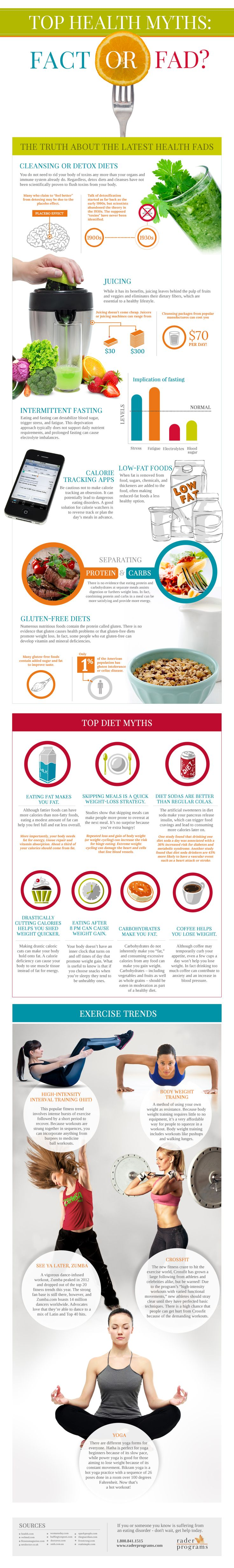 Top Health Myths: Fact or Fad? [Infographic]