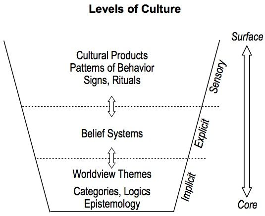 culture and the biblical worldview a Developing a christian worldview is an ever-advancing process for us in which christian convictions more and more shape our participation in culture this disciplined, vigorous, and unending process will help shape how we assess culture and our place in it.
