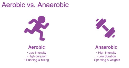 Get Burn More Calories with Anaerobic Exercise