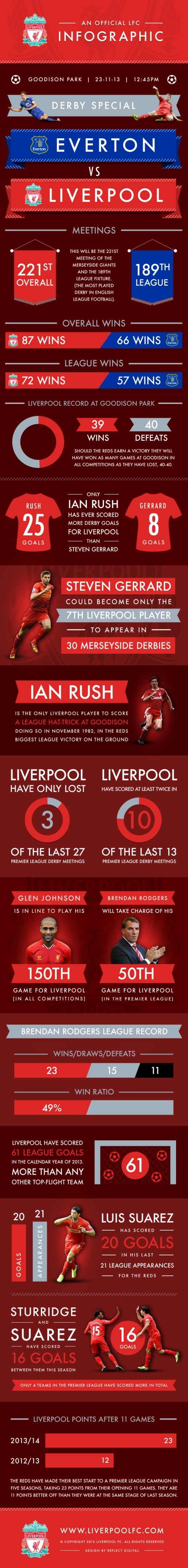 Merseyside derby infographic: Everton v Liverpool - Liverpool FC