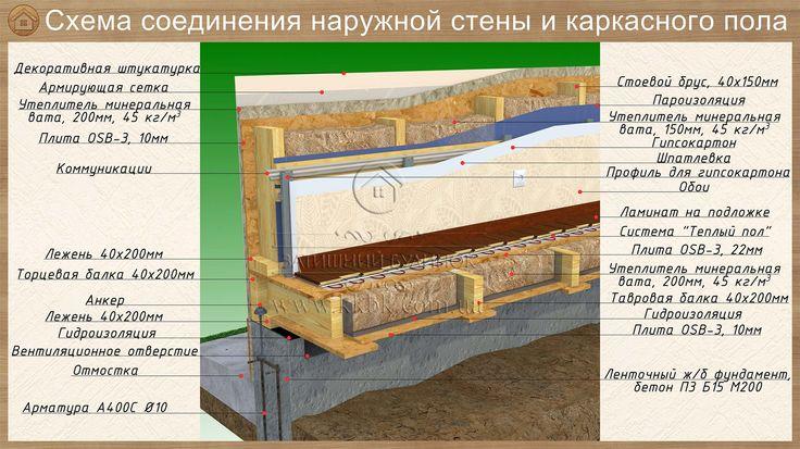 Пол первого этажа - Затишний будинок