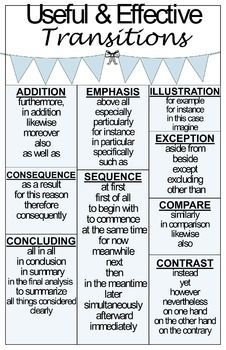 i love this poster as a reference for teaching different types of transitions for different types - Types Of Essay Writing With Examples