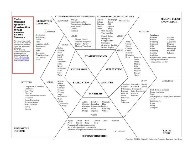 blooms taxonomy of education essay My blooms taxonomy essay essay on bloom taxonomy bloom's taxonomy of education and its use in nursing education xxxxxxxxxxxxx nur/427 february 25.