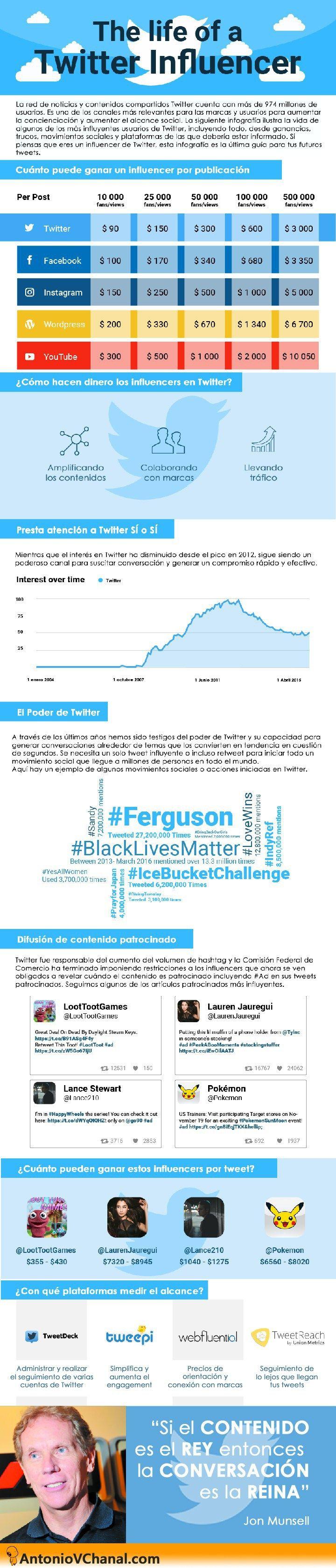La vida de un Influencer en Twitter #infografia