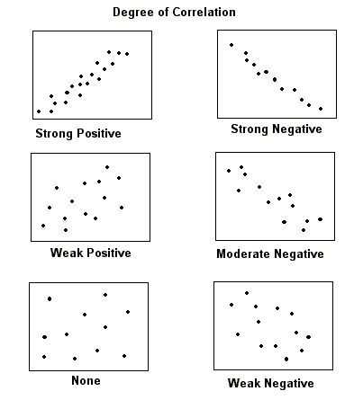 Correlations and Scatter Plots