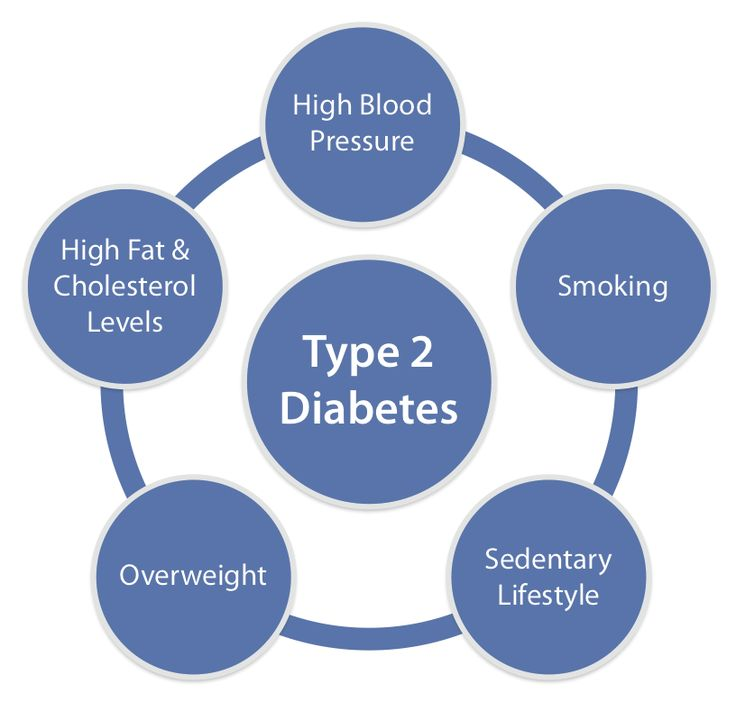 the cause effects and treatment of type 2 diabetes People with type 1 diabetes (t1d) can live long, happy lives with proper care and  disease  each plays a role in the management and mitigation of t1d's effects   diabetes can cause wear on the kidneys, eyes, heart and circulatory system.