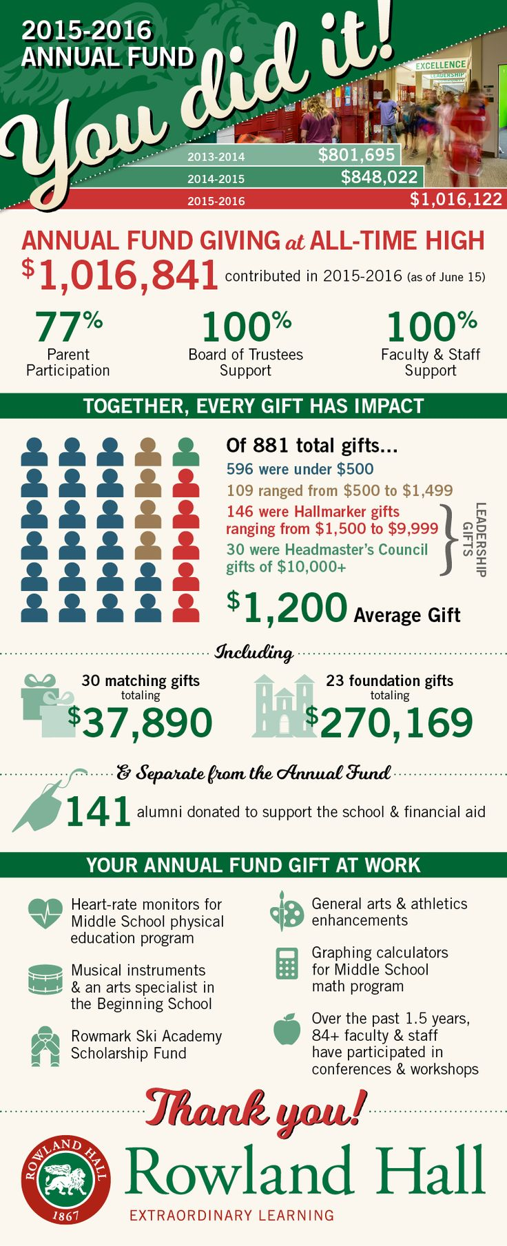 Image Result For Annual Fund Infographic Fundraising Annual Campaign Nonprofit Communications