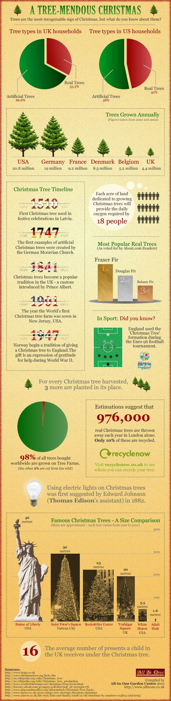 Everything You Didn't Know That You Wanted To Know About Christmas Trees