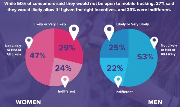 The large majority of consumers have not had any experience with indoor location or indoor marketing on mobile devices. #mobile #marketing