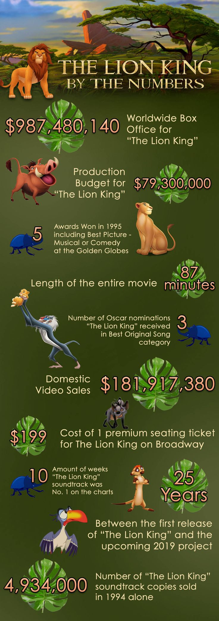 The Lion King By the Numbers: How Simba, Timon and Pumbaa Helped Create a Disney Classic - https://blog.clairepeetz.com/the-lion-king-by-the-numbers-how-simba-timon-and-pumbaa-helped-create-a-disney-classic/