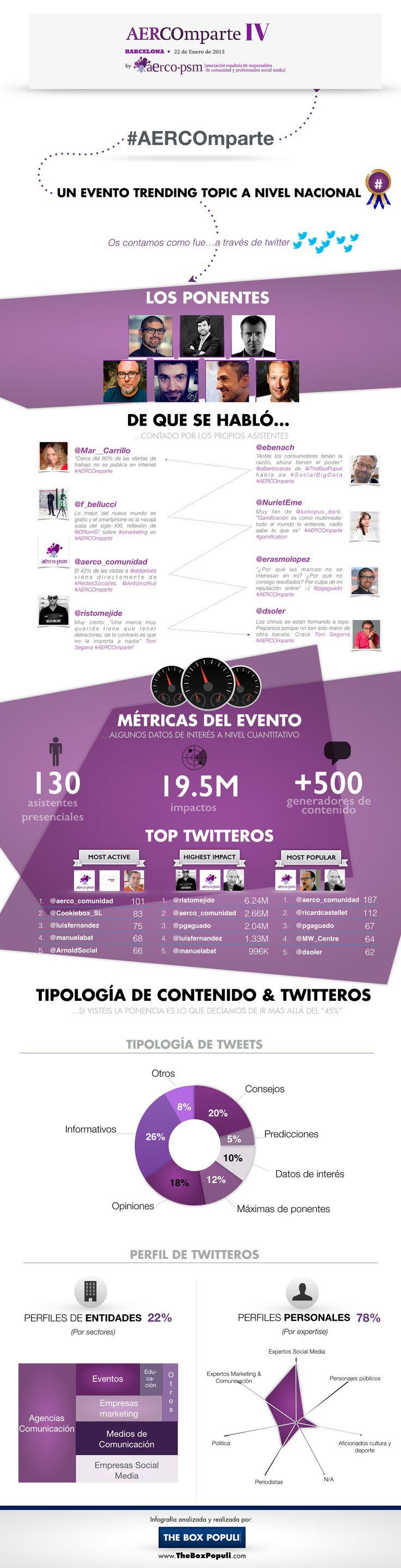 Infografía con los datos más relevantes de la IV edición de #AERCOmparte.