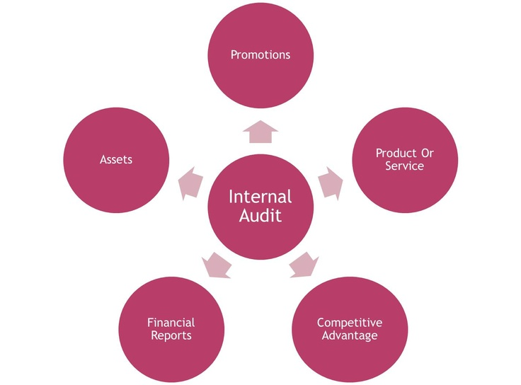 internal auditing Our mission the mission of the internal audit office is to provide independent, objective assurance and consulting services designed to add value and improve the city of el paso's operations.