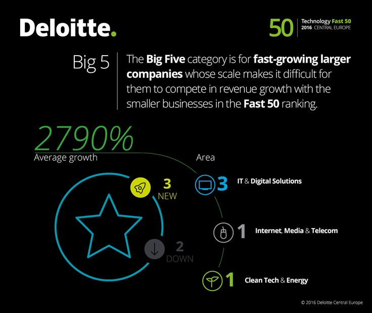 The Big Five category is for fast growing larger companies whose scale makes it difficult for them to compete in revenue growth with the smaller businesses in the Fast 50 ranking. #Fast50 #Deloitte #Technology #Tech #CE #centraleurope