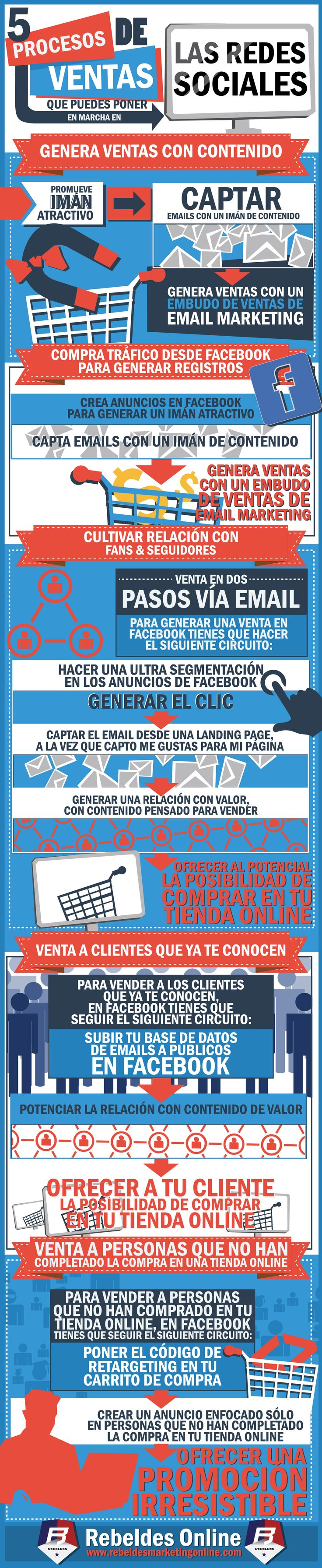 ¡Muy buenos días! Desde el cuartel de los +Rebeldes Online les compartimos esta #infografía  5 Procesos de Venta que puedes poner en marcha en la #redessociales