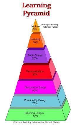 The Geniuses / Blooms Taxonomy
