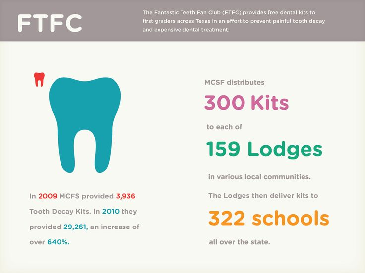 MCFS Non-Profit Iconic Results Slide - Frame Concepts. Charity's impact on the dental health of children and housing for widow's charity program visually highlighted with iconography.