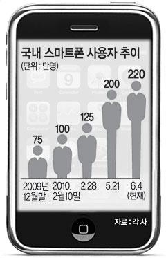 국내 스마트폰 사용자 추이