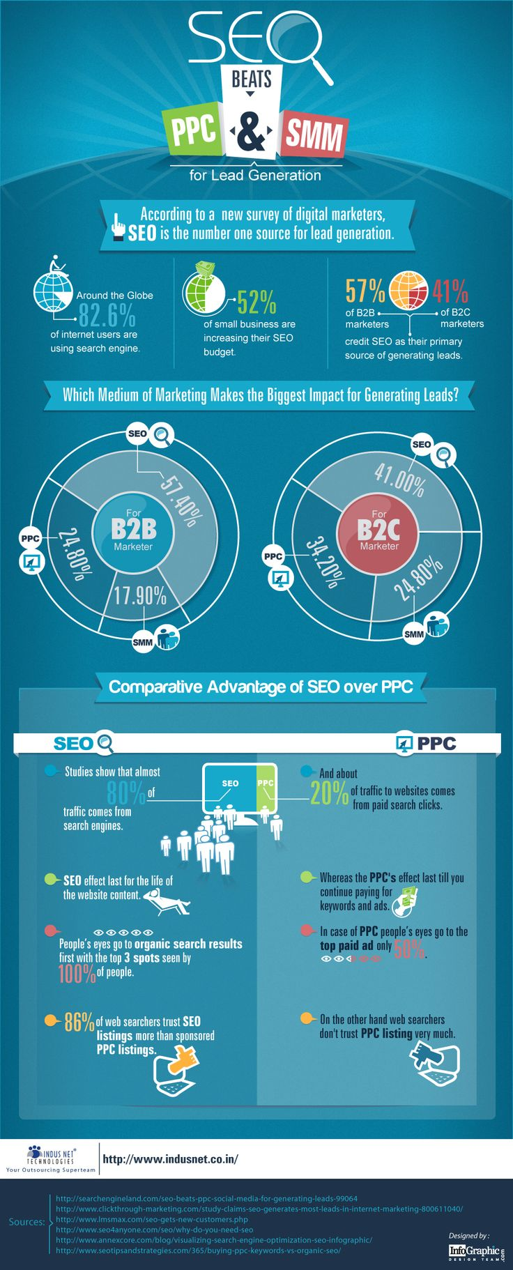 Lead generation? SEO is better than PPC or SMM.  http://www.InfoGraphicDesignTeam.com  http://www.Indusnet.co.in