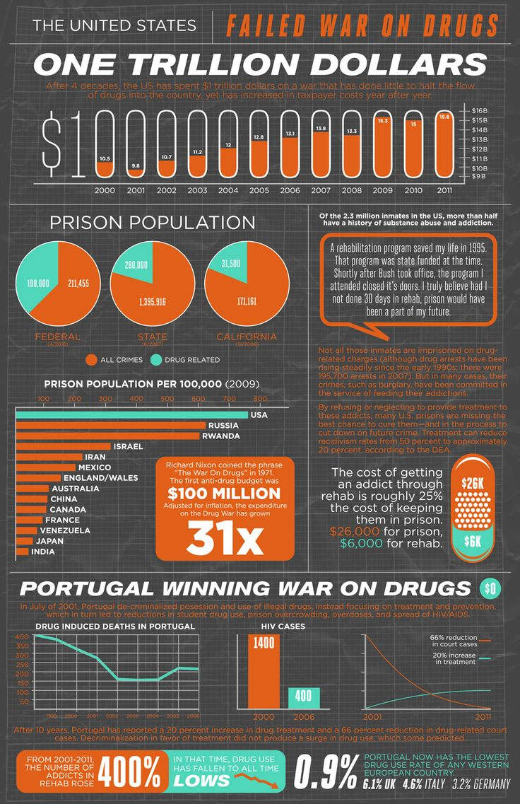 The War on Drugs and Prison Industrial Complex Explained in Pictures: 7 Infographics You Need to See