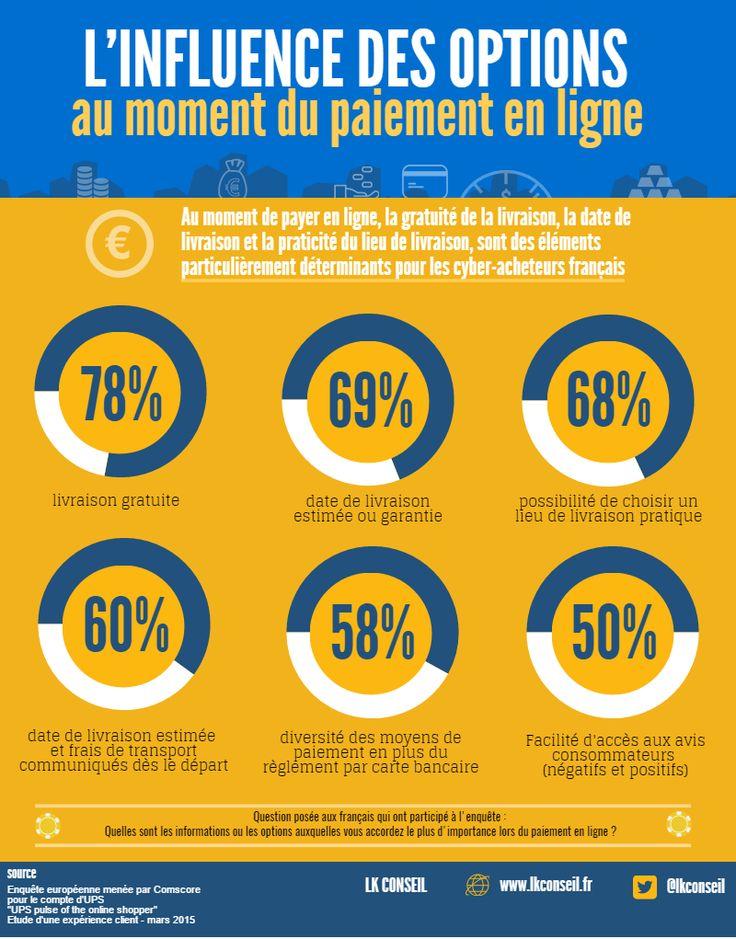Ecommerc : Les options les + influentes au moment de payer en ligne ? #livraison