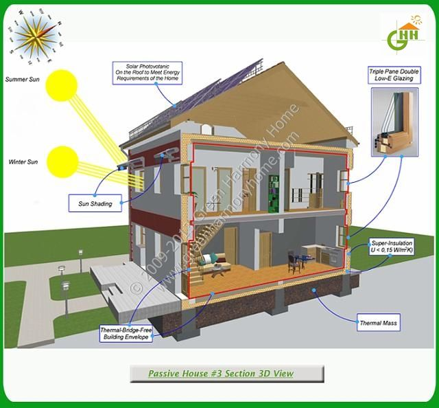 Green passive solar house 3 section 3d view passive for Solar passive home designs