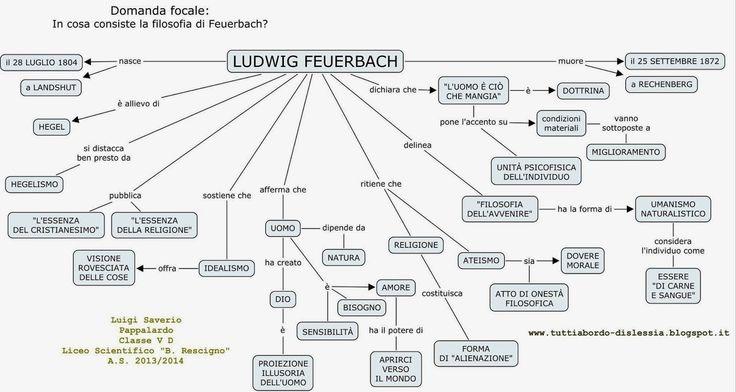 Schema sull' intera filosofia di Feuerbach