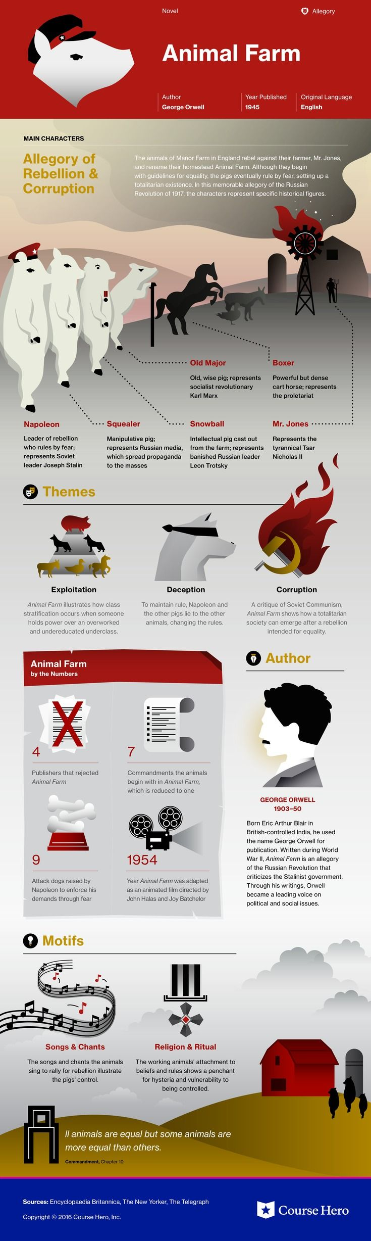 17 best ideas about animal farm novel animal farm this coursehero infographic on animal farm is both visually stunning and informative