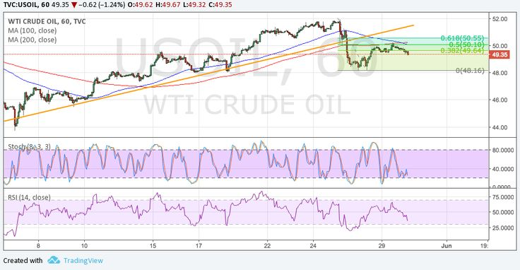 WTI crude oil recently broke below a short-term ascending trend line on its 1-hour chart, indicating that a selloff is underway.