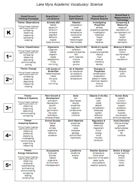 Hello Literacy: Marzano's Six Steps for Vocabulary Instruction