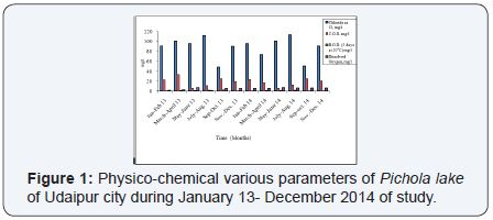 Comparative Assessment of Physicochemical Parameters of Udaipur City, (Raj.) India by Chandra Shekar Kapoor in International Journal of Environmental Sciences & Natural Resources http://juniperpublishers.com/ijesnr/IJESNR.MS.ID.555560.php
